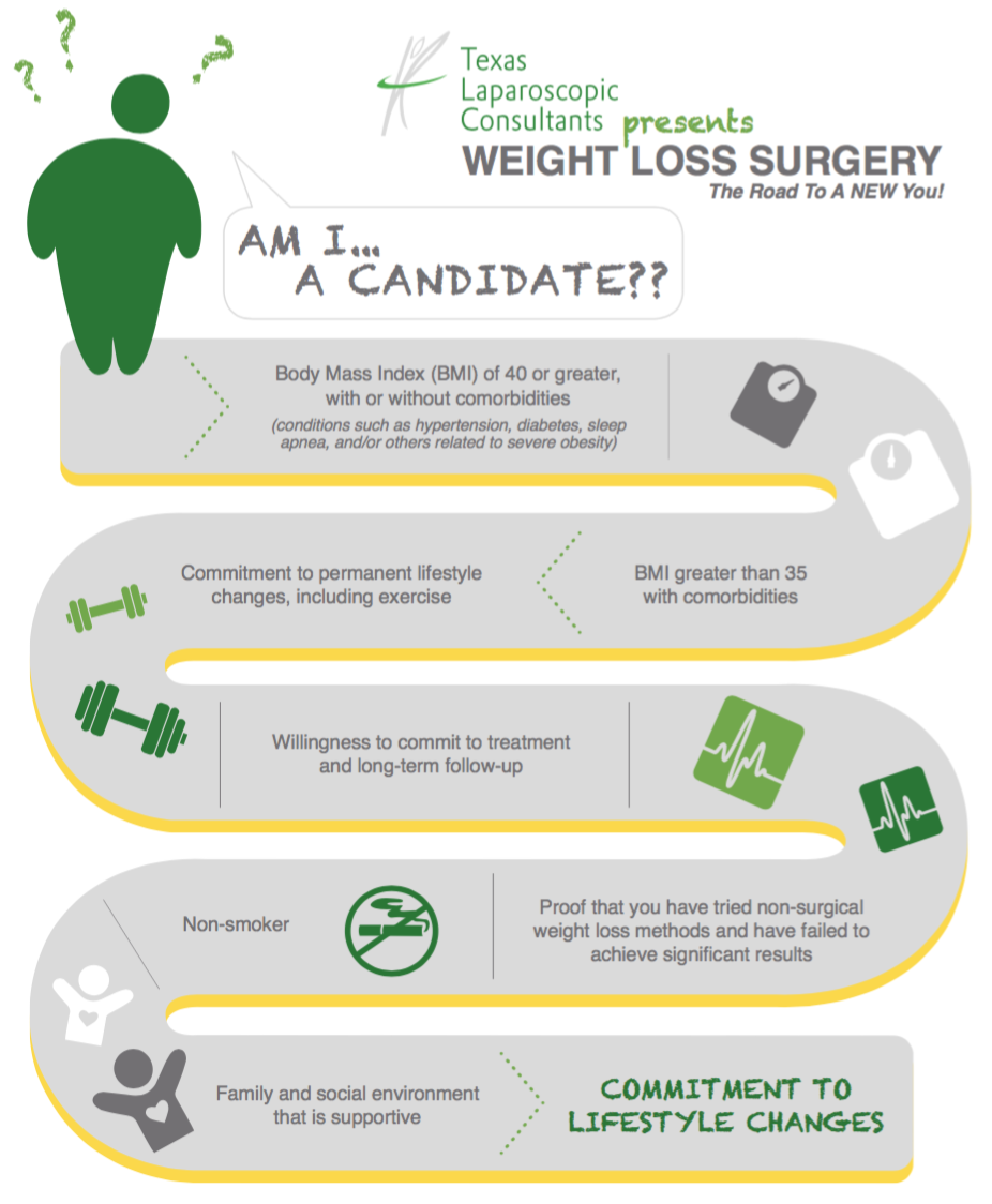 TLC Surgery Am I A Candidate Infographic