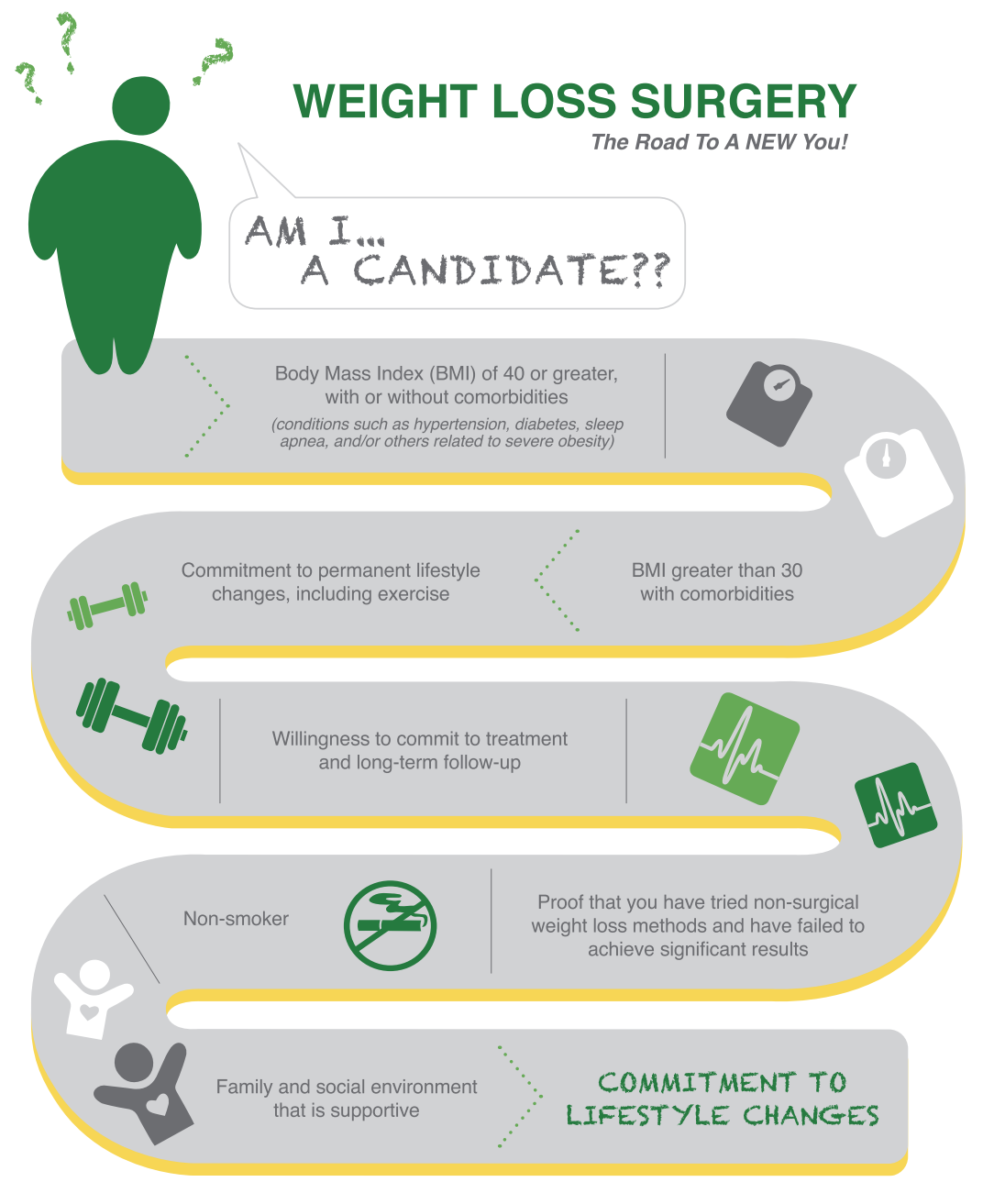 Am i a candidate for bariatric weight loss surgery tlc am i a candidate infographic geenschuldenfo Choice Image